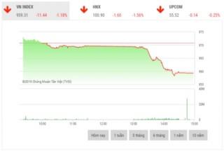 Chứng khoán chiều 2/12: Cổ phiếu ngân hàng 'nhấn chìm' thị trường