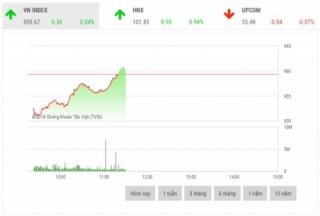 Chứng khoán sáng 3/12: Cổ phiếu trụ cột bật tăng trở lại