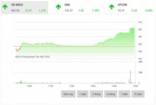 Chứng khoán chiều 4/12: Cổ phiếu ngân hàng bứt phá, VN-Index bật tăng trở lại