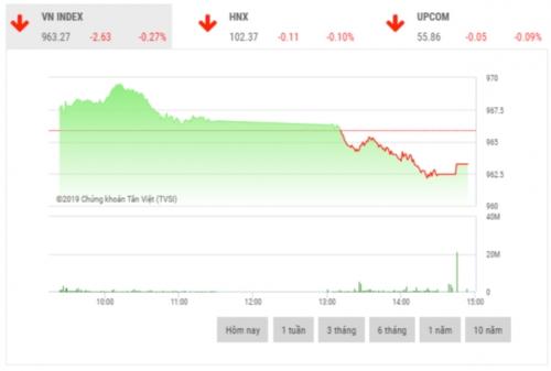 Chứng khoán chiều 5/12: VCB, VHM, VIC là bệ đỡ thị trường