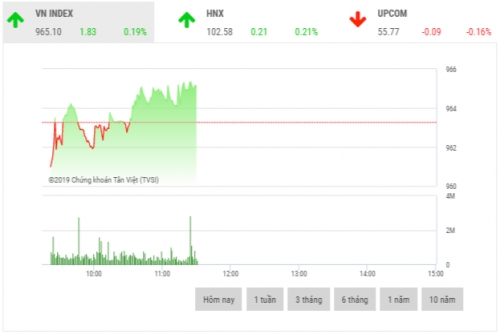Chứng khoán sáng 6/12: CTD, CTG, MSN là đòn bẩy thị trường
