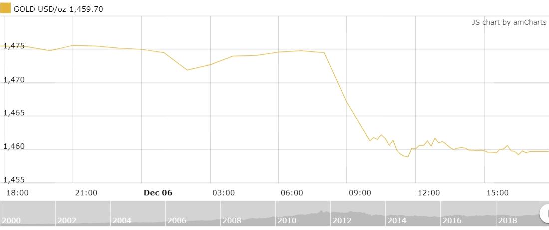 Thị trường vàng 7/12: Lao dốc không phanh trong phiên cuối tuần