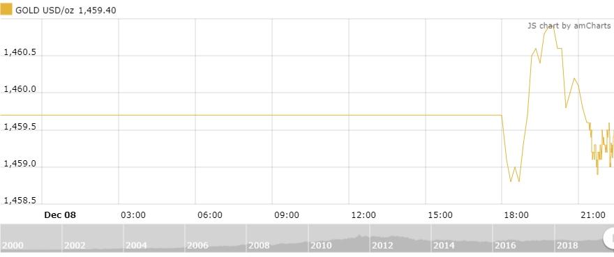 Thị trường vàng 9/12: Chuyên gia dự đoán vàng tăng giá trong dài hạn