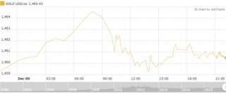 Thị trường vàng 10/12: Vàng trong nước đứng im