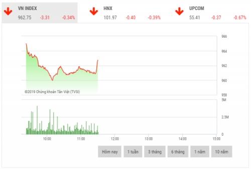 Chứng khoán sáng 10/12: Sắc đỏ bao trùm thị trường