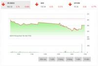 Chứng khoán chiều 10/12: Nhiều cổ phiếu lớn đồng loạt giảm sâu