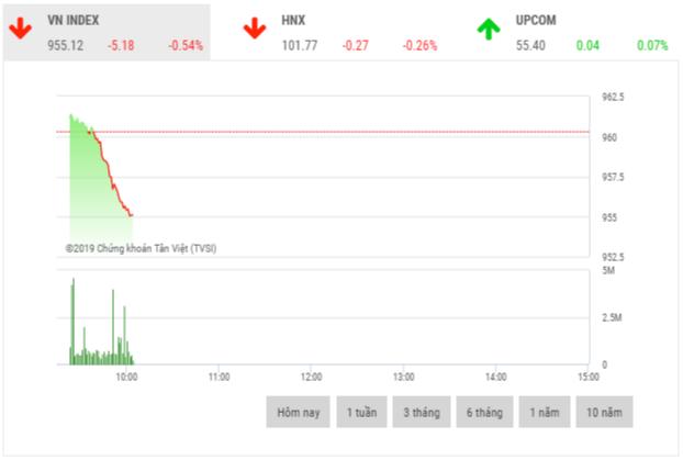 Chứng khoán sáng 11/12: Sắc đỏ vẫn áp đảo thị trường