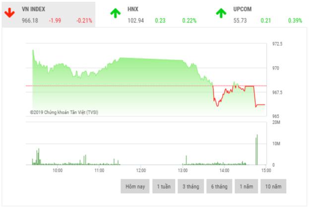 Chứng khoán chiều 13/12: Cổ phiếu trụ cột giảm sâu