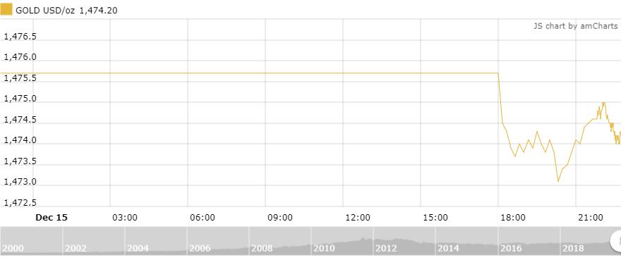 Thị trường vàng 16/12: Biến động nhẹ phiên giao dịch đầu tuần