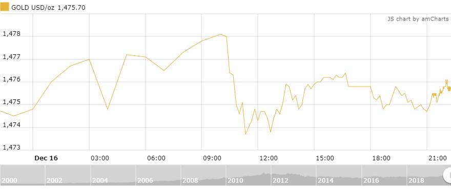 Thị trường vàng 17/12: USD suy yếu, vàng lên ngôi