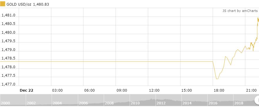 Thị trường vàng 23/12: Nhích nhẹ trong phiên đầu tuần
