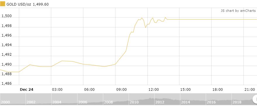 Thị trường vàng 25/12: Tăng vọt trước thềm năm mới