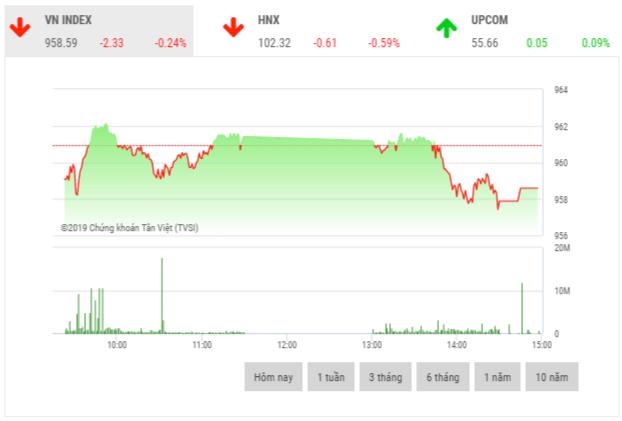 Chứng khoán chiều 26/12: Áp lực bán cuối phiên đẩy 2 thị trường giảm điểm