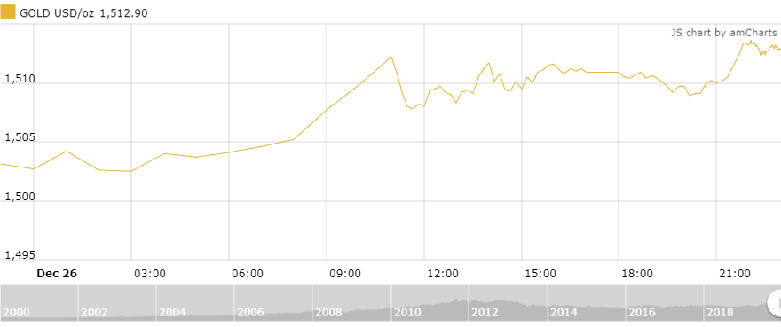 Thị trường vàng 27/12: Chinh phục đỉnh mới