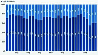 Công ty Trung Quốc: Vay nợ lớn, dòng tiền xấu đi