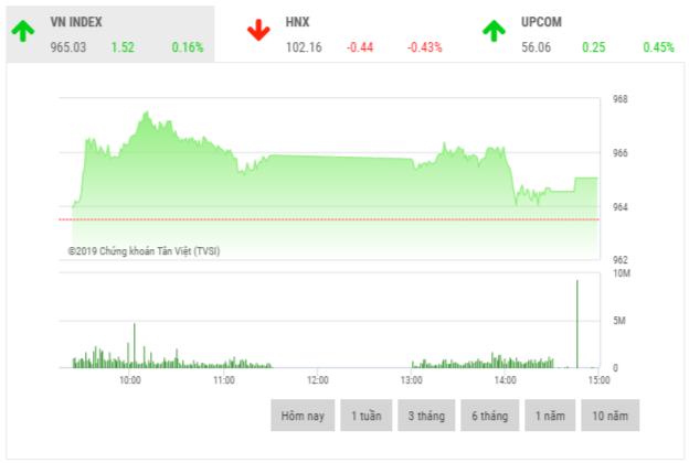 Chứng khoán chiều 30/12: Cổ phiếu ngân hàng là động lực thị trường