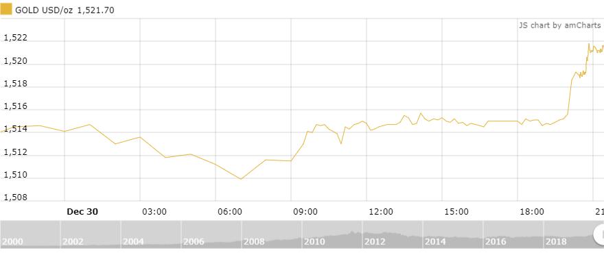 Thị trường vàng 31/12: Thăng hoa trong phiên cuối năm