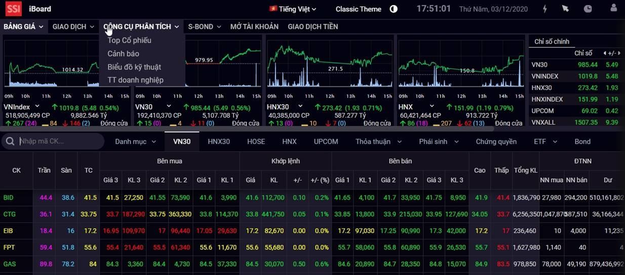 vn index huong toi vung 1020 1030 diem