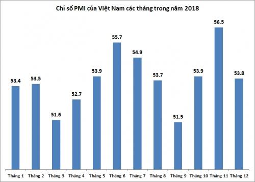 PMI tháng 12/2018 giảm xuống 53,8 điểm