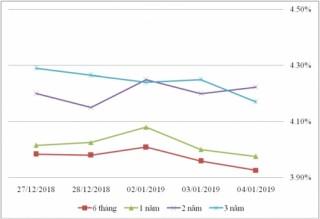 Thị trường TPCP ngày 4/1: Lãi suất thực hiện tiếp xu hướng giảm