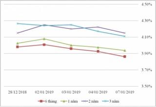 Thị trường TPCP ngày 7/1: Phiên thứ ba lãi suất thực hiện trong xu hướng giảm
