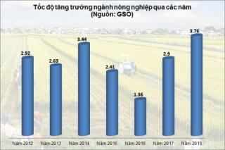 2018 - Những dấu ấn nông nghiệp nông thôn
