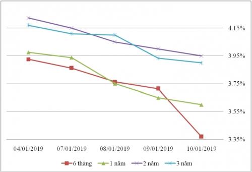 Thị trường TPCP ngày 10/1: Lãi suất thực hiện biến động trong biên độ hẹp