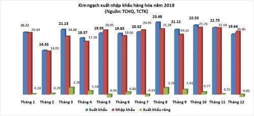 Nhập siêu tháng 12 lớn hơn ước tính, xuất siêu năm 2018 giảm