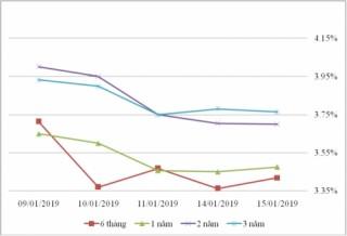 Thị trường TPCP ngày 15/1: Lãi suất thực hiện kỳ hạn ngắn giảm