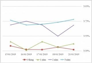 Thị trường TPCP ngày 21/1: Lãi suất thực hiện đồng loạt giảm