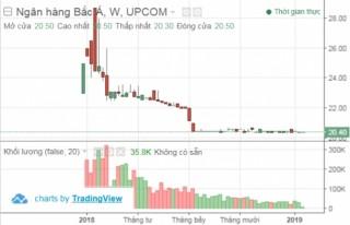 BacABank: Lãi ròng 2018 vượt nhẹ kế hoạch