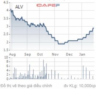Xử phạt một cá nhân thao túng cổ phiếu ALV