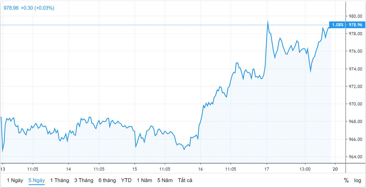 Chứng khoán tuần qua: VCB, BID đua lập giá mới, CTG vượt đỉnh