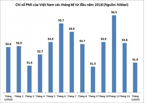 PMI chỉ đạt 51,9 điểm trong tháng đầu năm 2019
