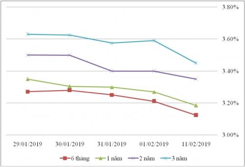 Thị trường TPCP ngày 11/2: Lãi suất thực hiện giảm ở kỳ hạn ngắn