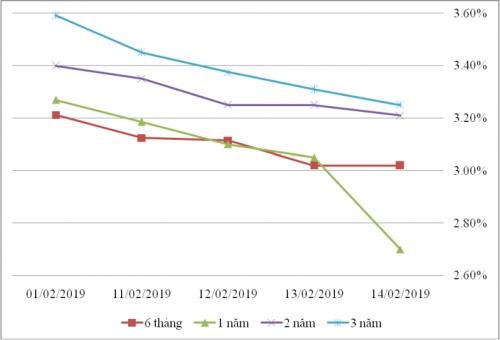 Thị trường TPCP ngày 14/2: Lãi suất thực hiện giảm ở các kỳ hạn ngắn