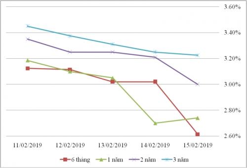 Thị trường TPCP ngày 15/2: Lãi suất thực hiện tiếp tục giảm ở hầu hết kỳ hạn