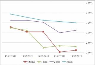Thị trường TPCP ngày 18/2: Lãi suất thực hiện giảm là chủ yếu