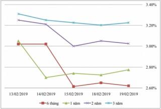 Thị trường TPCP ngày 19/2: Lãi suất thực hiện đổi hướng tăng