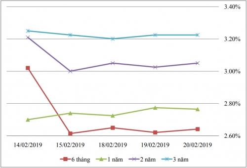 Thị trường TPCP ngày 20/2: Lãi suất thực hiện biến động nhẹ