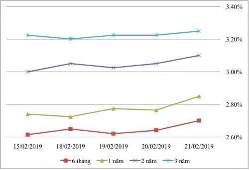 Thị trường TPCP ngày 21/2: Lãi suất thực hiện tiếp tục biến động nhẹ