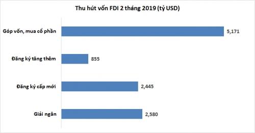 2 tháng, giải ngân vốn FDI đạt 2,58 tỷ USD