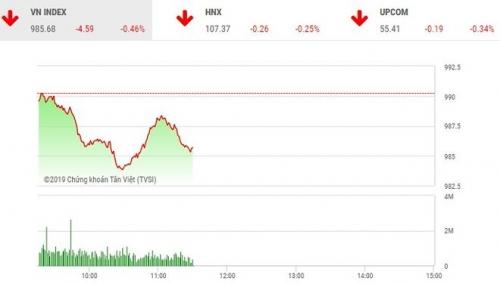 Chứng khoán 28/2: VN-Index có xu hướng đi ngang