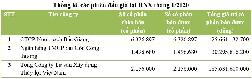 dau gia thoai von thang 12020 tren hnx ban het 100 khoi luong co phan chao ban