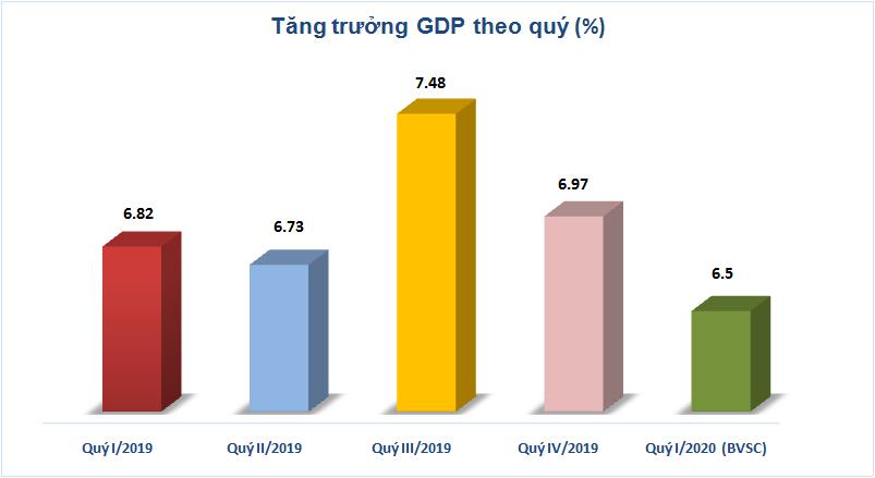 GDP quý I/2020 dự báo chỉ đạt quanh mức 6,5% do ảnh hưởng từ Corona