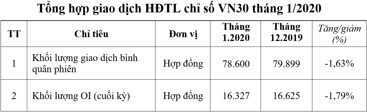 chung khoan phai sinh thang 1 giao dich hop dong tuong lai vn30 giam 163