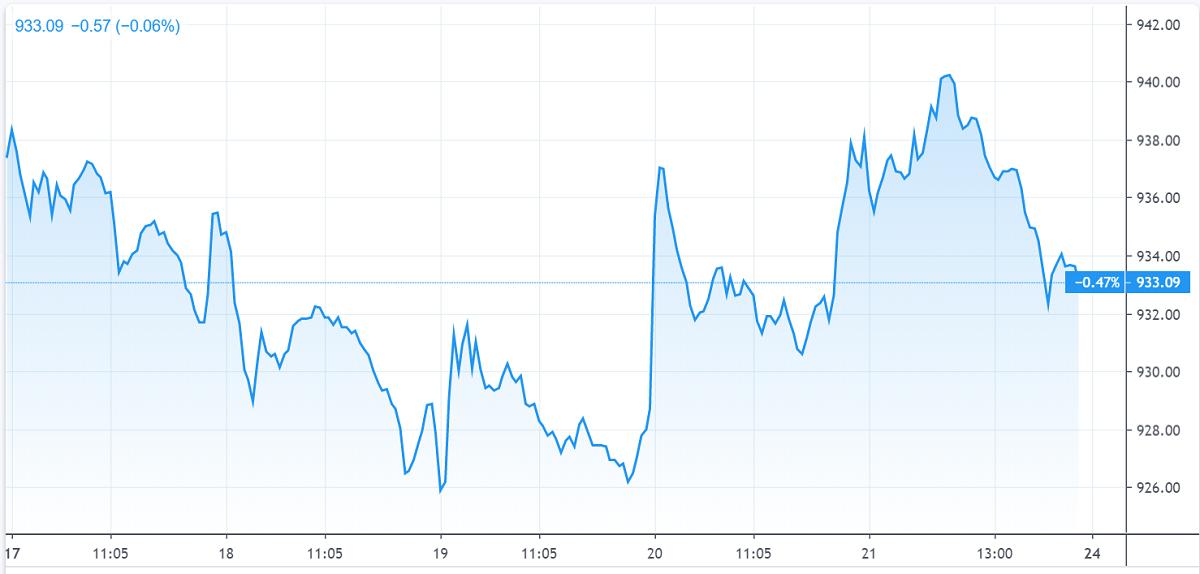 Chứng khoán tuần qua: VN-Index 'lao dốc' trước sức ép bán ròng của khối ngoại