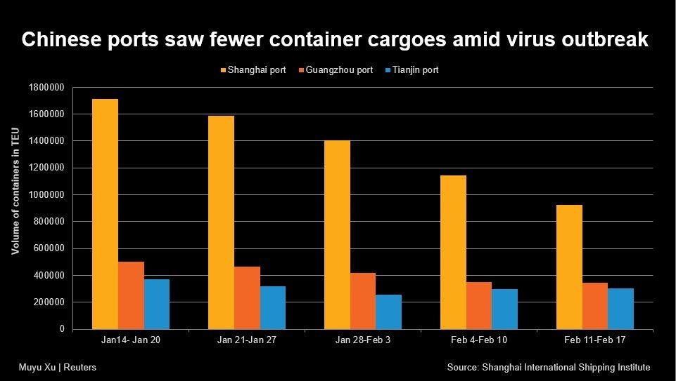cac cang container cua trung quoc day nhanh giai phong hang ton khi dich benh duoc kiem che