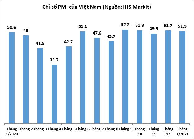 PMI tháng 1 đạt 51,3 điểm, COVID-19 và gián đoạn chuỗi cung ứng kìm hãm sản xuất