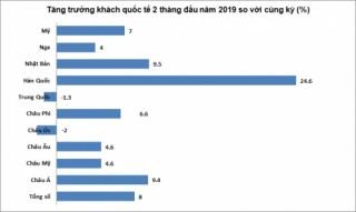 Gần 3,1 triệu khách quốc tế đến Việt Nam trong 2 tháng đầu năm